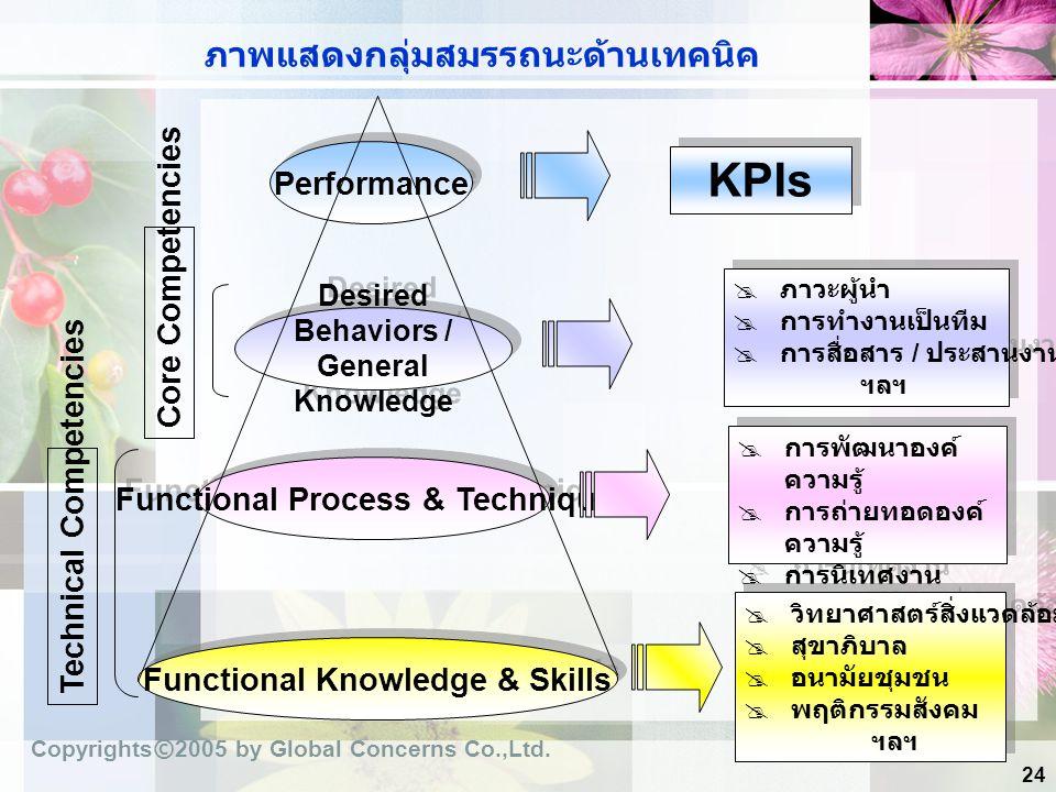 24 ภาพแสดงกลุ่มสมรรถนะด้านเทคนิค Performance Desired Behaviors / General Knowledge Functional Process & Techniques Functional Knowledge & Skills Techn