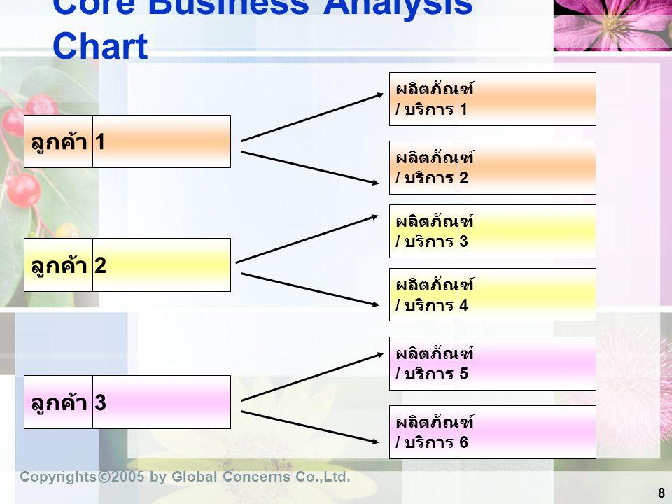 8 Core Business Analysis Chart ลูกค้า 1 ผลิตภัณฑ์ / บริการ 1 ผลิตภัณฑ์ / บริการ 2 ผลิตภัณฑ์ / บริการ 3 ผลิตภัณฑ์ / บริการ 4 ผลิตภัณฑ์ / บริการ 5 ผลิตภ