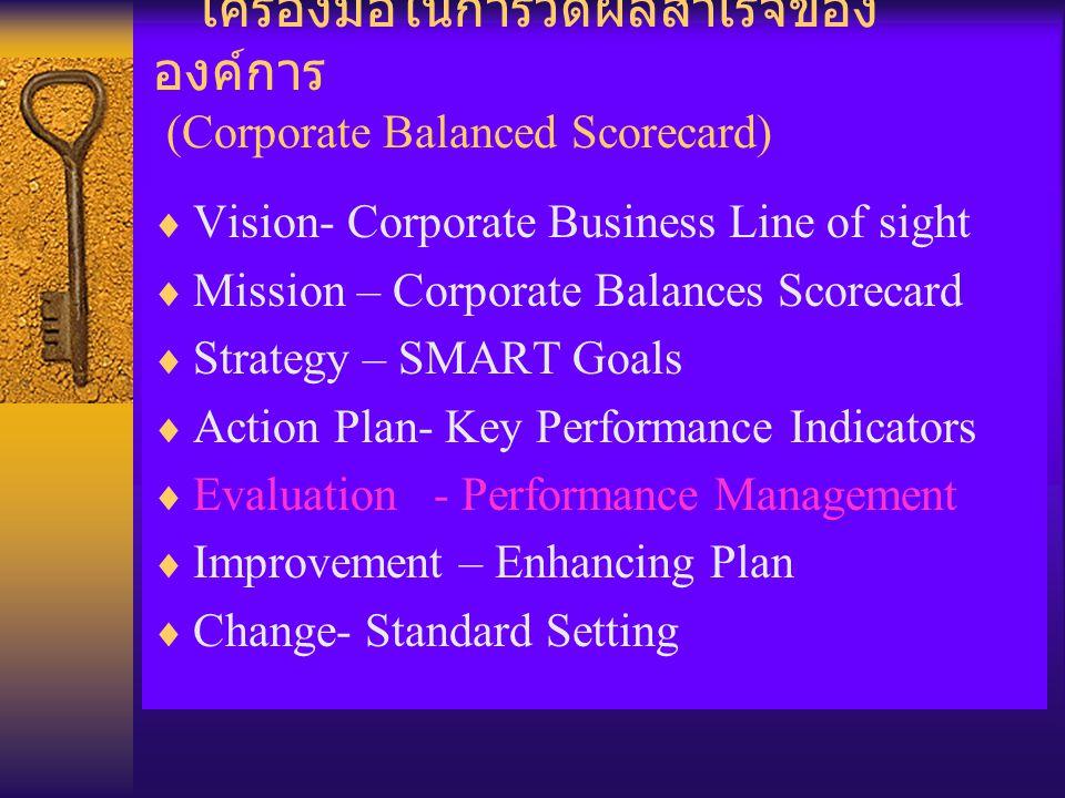 เครื่องมือในการวัดความสำเร็จของหน่วยงาน (Corporate Balanced Scorecard)  Corporate Key Performance Indicators –Finance ( Profit, revenue, Customer Satisfaction,Market Share) –Process, IC (Process Improvement, –Growth (People Development,Productivity Increase ) –Business Development ( Innovation,new products )