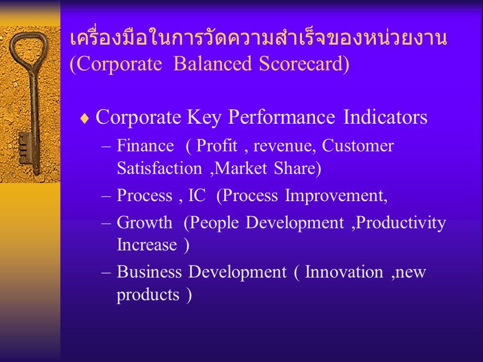 การสร้างเครื่องมือวัดความสำเร็จของพนักงาน งานรายบุคคล (Key Performance Indicator)  Key Performance Indicator  Job Description  Job Competency  Target Commitment –SMART Goals –S tretch –M easuring –A lignment to Business –R eallity –T ime bound