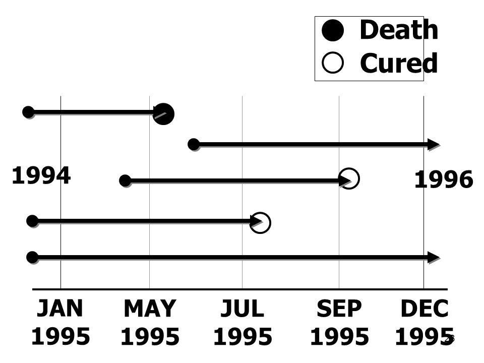 23 JAN 1995 DEC 1995 MAY 1995 JUL 1995 SEP 1995 1994 1996 Death Cured