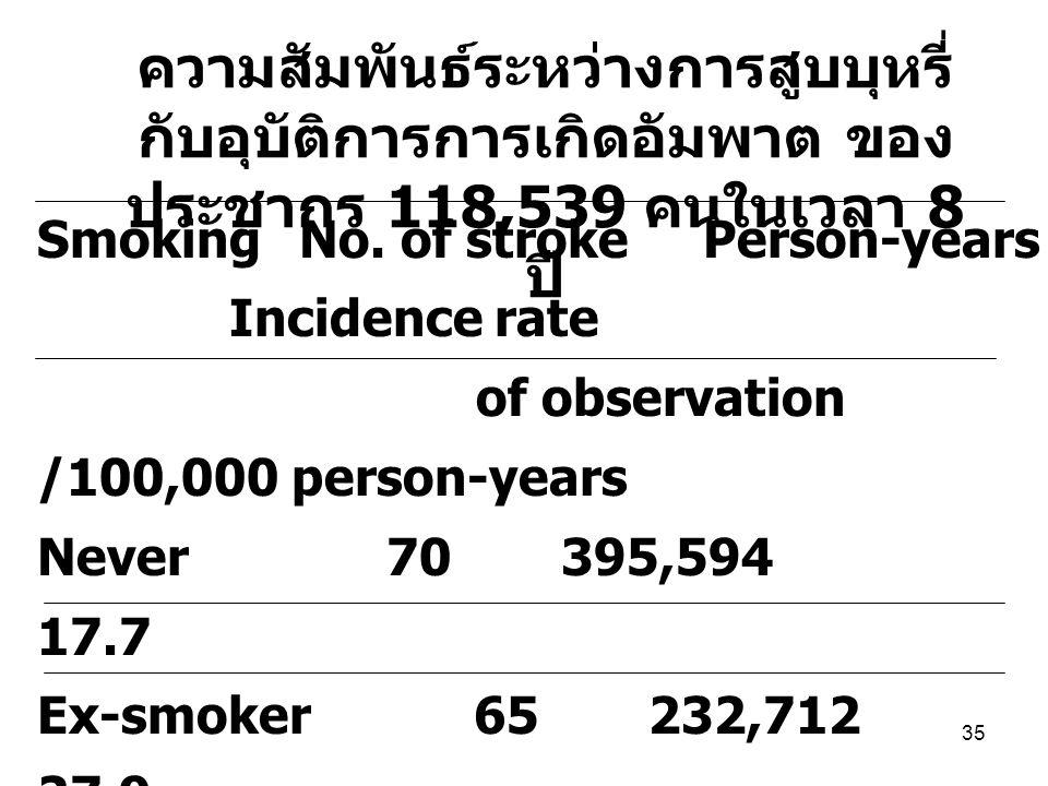 35 ความสัมพันธ์ระหว่างการสูบบุหรี่ กับอุบัติการการเกิดอัมพาต ของ ประชากร 118,539 คนในเวลา 8 ปี SmokingNo.