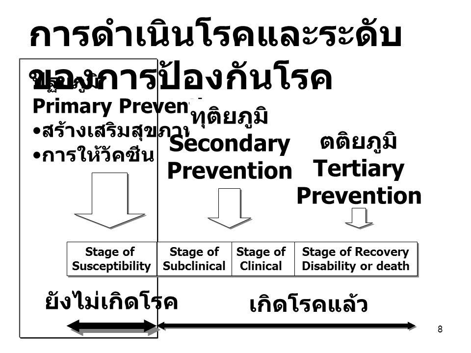 8 Stage of Susceptibility Stage of Susceptibility Stage of Subclinical Stage of Subclinical Stage of Clinical Stage of Clinical Stage of Recovery Disability or death Stage of Recovery Disability or death ปฐมภูมิ Primary Prevention สร้างเสริมสุขภาพ การให้วัคซีน ทุติยภูมิ Secondary Prevention ตติยภูมิ Tertiary Prevention เกิดโรคแล้ว ยังไม่เกิดโรค การดำเนินโรคและระดับ ของการป้องกันโรค