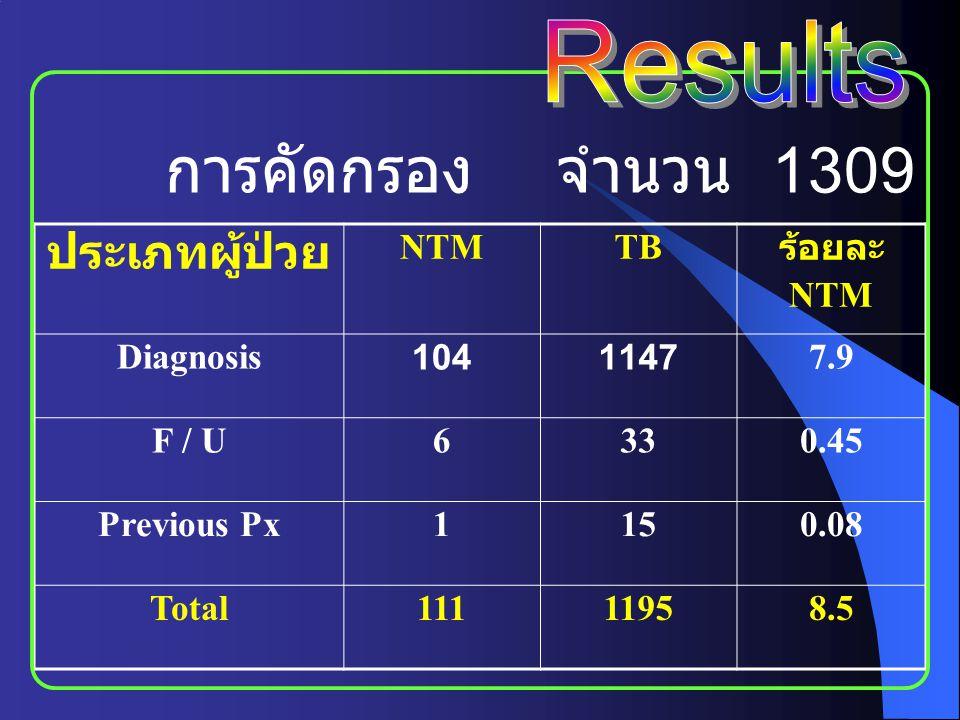 การคัดกรอง จำนวน 1309 ราย ประเภทผู้ป่วย NTMTB ร้อยละ NTM Diagnosis10411477.9 F / U6330.45 Previous Px1150.08 Total11111958.5