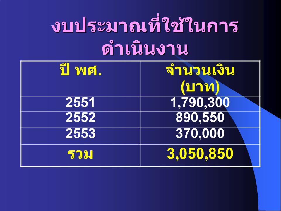 งบประมาณที่ใช้ในการ ดำเนินงาน ปี พศ. จำนวนเงิน ( บาท ) 2551 1,790,300 2552 890,550 2553 370,000 รวม 3,050,850
