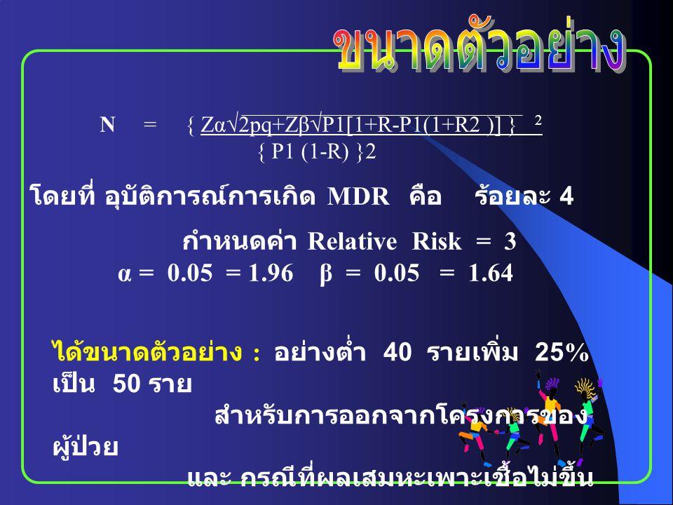 N = { Zα√2pq+Zβ√P1  1+R-P1(1+R2 )  } 2 { P1 (1-R) }2 โดยที่ อุบัติการณ์การเกิด MDR คือ ร้อยละ 4 กำหนดค่า Relative Risk = 3 α = 0.05 = 1.96β = 0.05 =