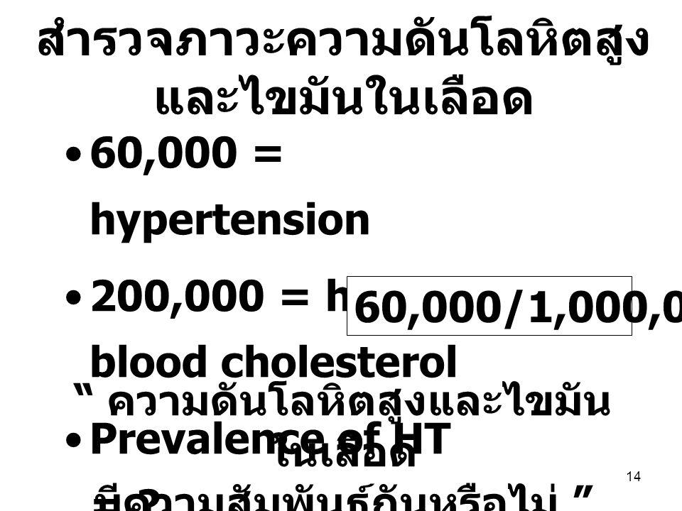 "14 60,000 = hypertension 200,000 = high blood cholesterol Prevalence of HT = ? 60,000/1,000,000 = 6% "" ความดันโลหิตสูงและไขมัน ในเลือด มีความสัมพันธ์ก"