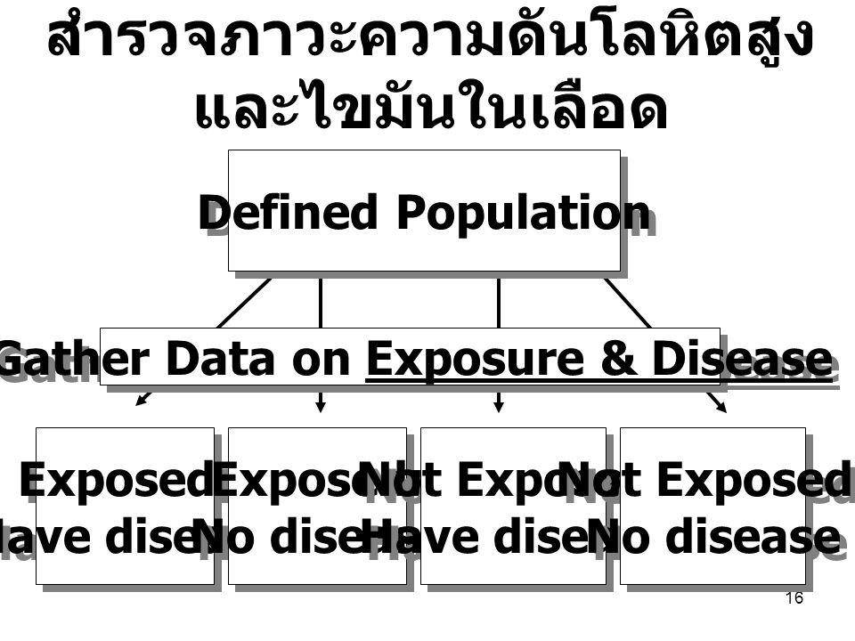 16 Defined Population Exposed: Have disease Exposed: Have disease Exposed: No disease Exposed: No disease Not Exposed: Have disease Not Exposed: Have