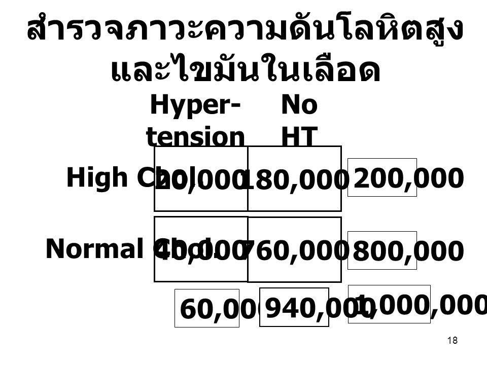 18 20,000 40,000 Hyper- tension No HT High Chol. Normal Chol. 1,000,000 200,000 800,000 60,000, 940,000 สำรวจภาวะความดันโลหิตสูง และไขมันในเลือด 180,0