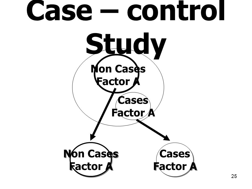 25 Non Cases Factor A Cases Factor A Cases Factor A Cases Factor A Non Cases Factor A Non Cases Factor A Case – control Study