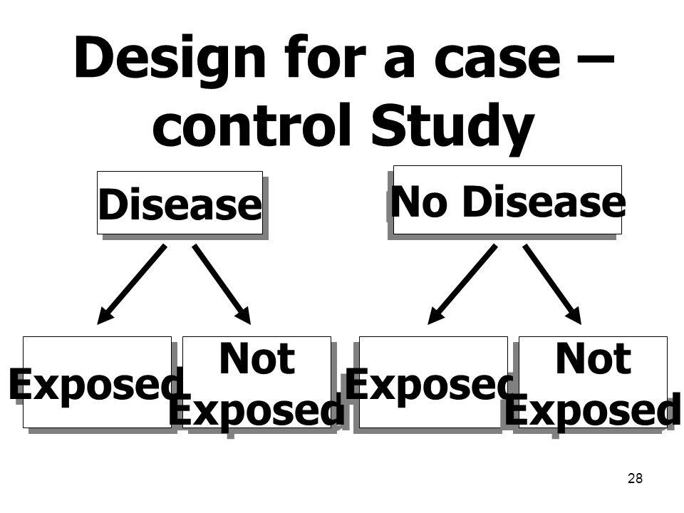 28 Disease No Disease Exposed Not Exposed Not Exposed Not Exposed Not Exposed Design for a case – control Study
