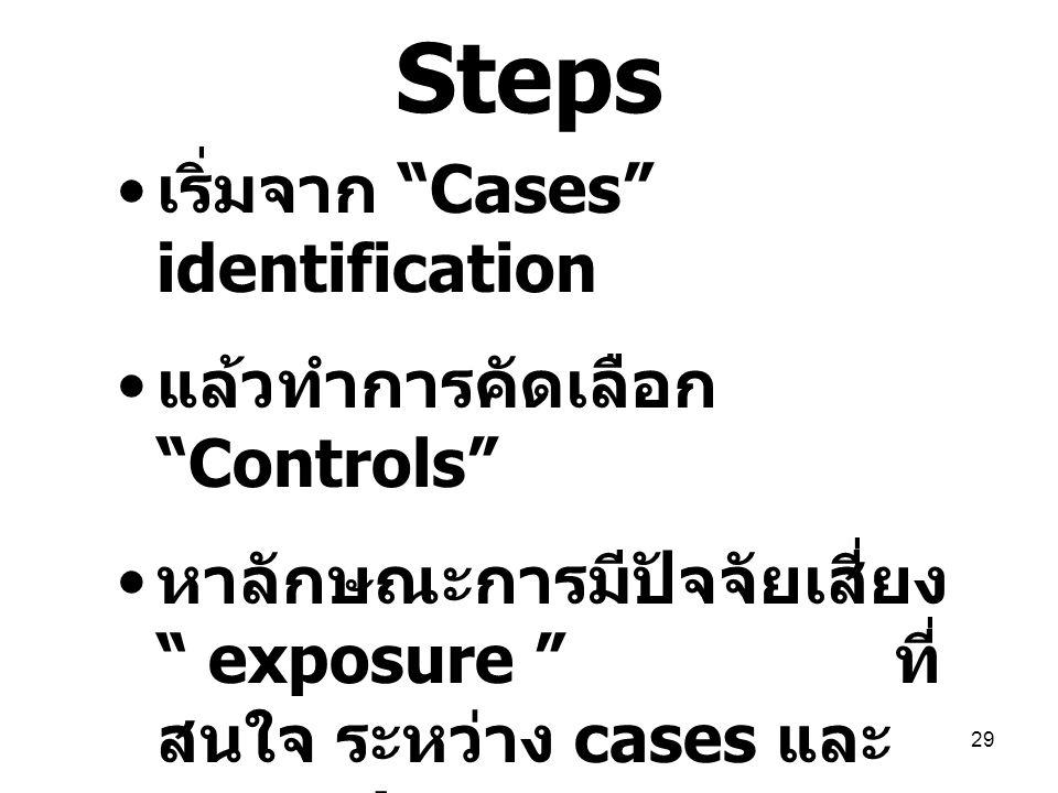 "29 Steps เริ่มจาก ""Cases"" identification แล้วทำการคัดเลือก ""Controls"" หาลักษณะการมีปัจจัยเสี่ยง "" exposure "" ที่ สนใจ ระหว่าง cases และ controls เปรีย"