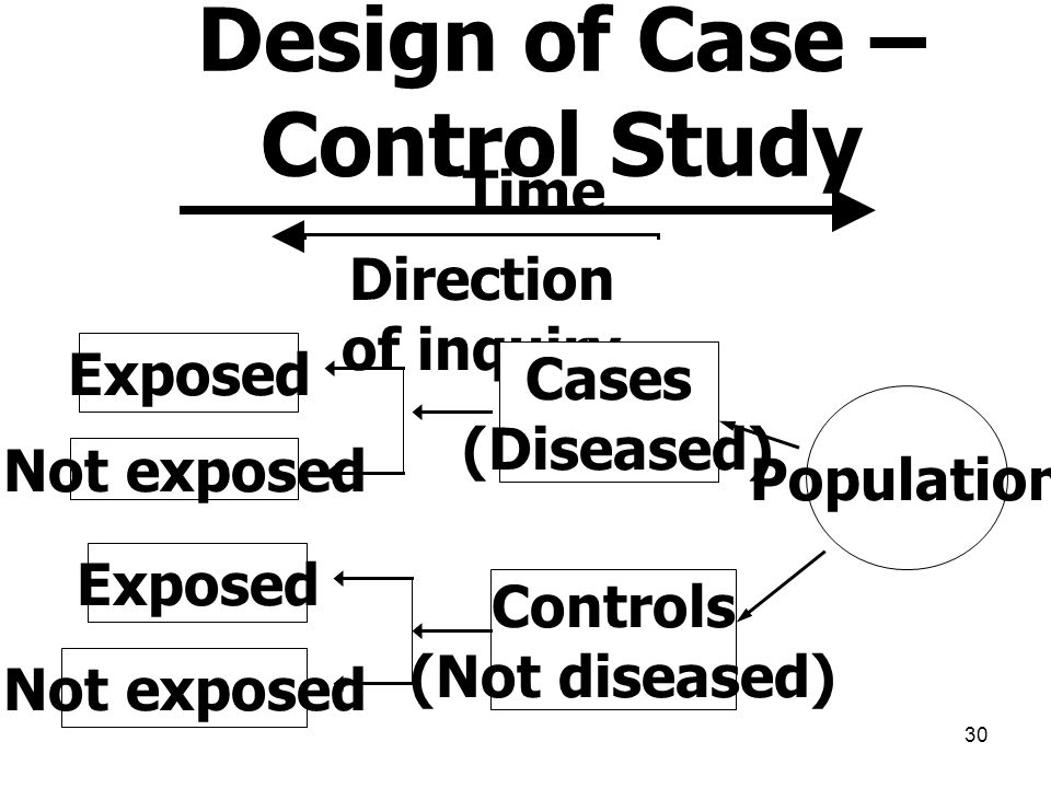 30 Design of Case – Control Study Time Direction of inquiry Population Controls (Not diseased) Cases (Diseased) Exposed Not exposed Exposed Not expose