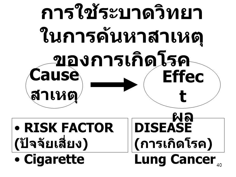 40 การใช้ระบาดวิทยา ในการค้นหาสาเหตุ ของการเกิดโรค RISK FACTOR ( ปัจจัยเสี่ยง ) Cigarette DISEASE ( การเกิดโรค ) Lung Cancer Cause สาเหตุ Effec t ผล