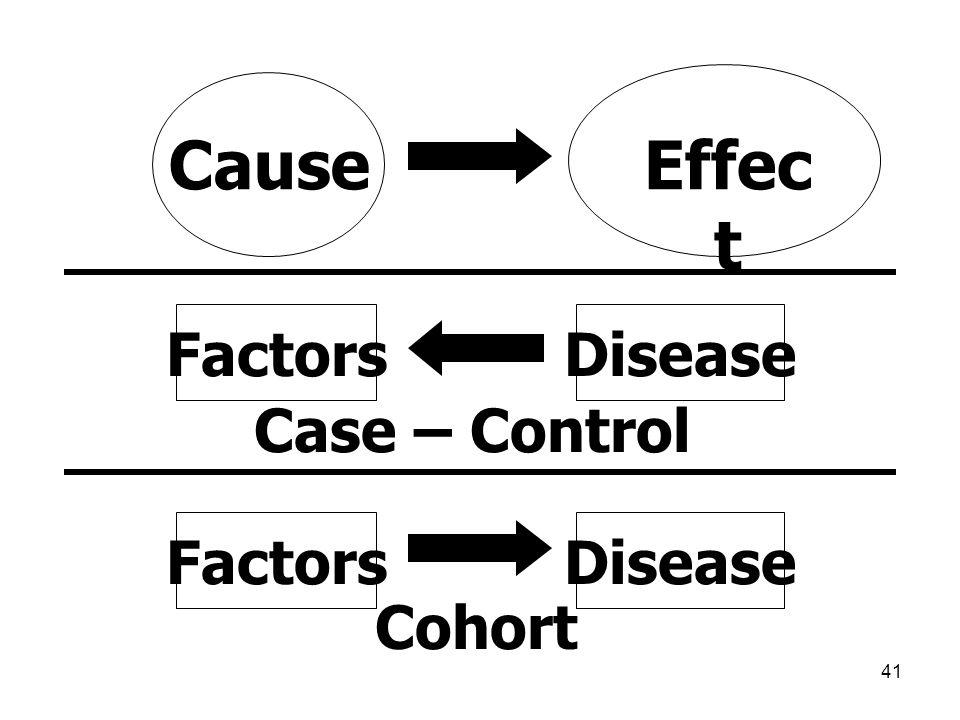 41 FactorsDisease Case – Control Cohort FactorsDisease CauseEffec t