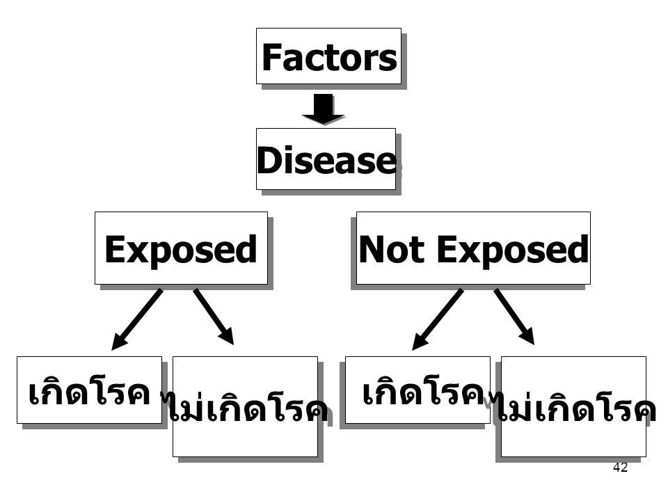 42 Factors Disease เกิดโรค ไม่เกิดโรค เกิดโรค ไม่เกิดโรค Exposed Not Exposed