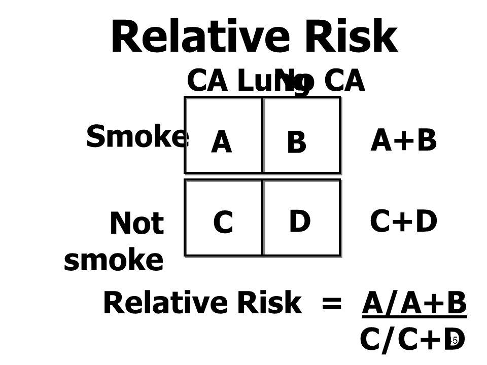 45 Relative Risk CA LungNo CA Smoke Not smoke A B C D Relative Risk = A/A+B C/C+D A+B C+D