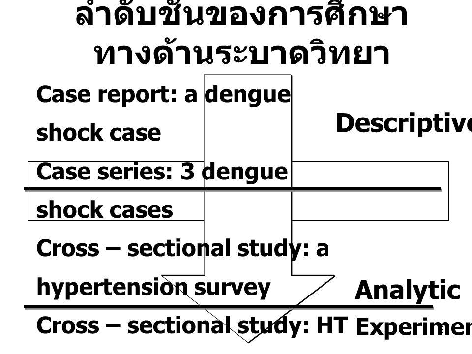 5 Case report: a dengue shock case Case series: 3 dengue shock cases Cross – sectional study: a hypertension survey Cross – sectional study: HT vs Sal