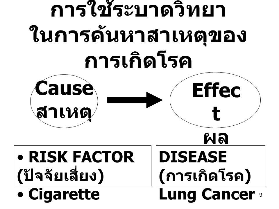 9 การใช้ระบาดวิทยา ในการค้นหาสาเหตุของ การเกิดโรค RISK FACTOR ( ปัจจัยเสี่ยง ) Cigarette DISEASE ( การเกิดโรค ) Lung Cancer Cause สาเหตุ Effec t ผล