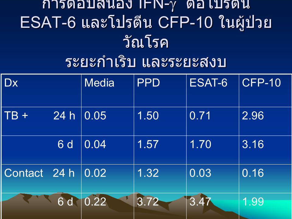 การตอบสนอง IFN-  ต่อโปรตีน ESAT-6 และโปรตีน CFP-10 ในผู้ป่วย วัณโรค ระยะกำเริบ และระยะสงบ DxMedia PPDESAT-6CFP-10 TB + 24 h0.051.500.712.96 6 d0.041.