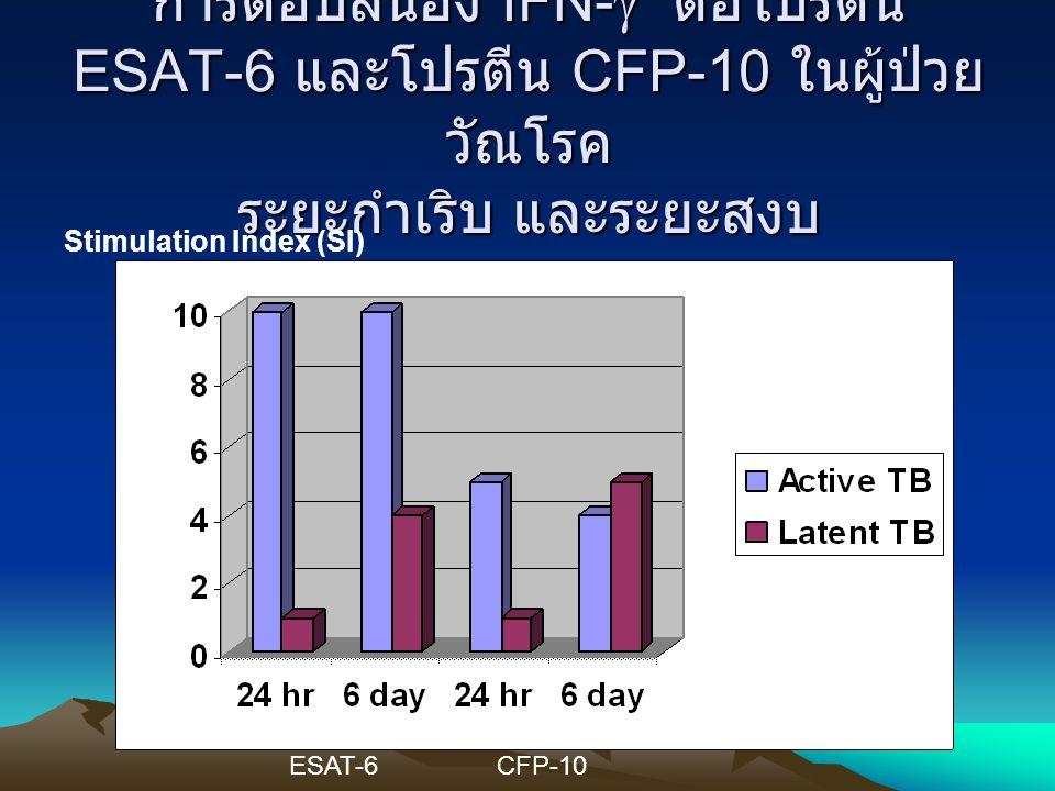 Stimulation Index (SI) ESAT-6CFP-10