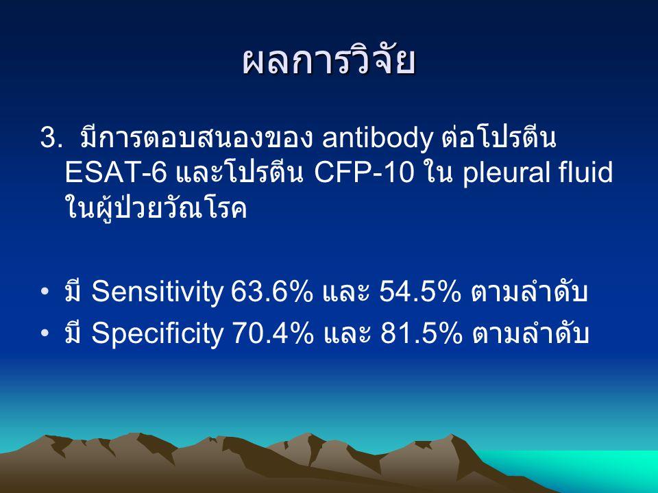 ผลการวิจัย 3. มีการตอบสนองของ antibody ต่อโปรตีน ESAT-6 และโปรตีน CFP-10 ใน pleural fluid ในผู้ป่วยวัณโรค มี Sensitivity 63.6% และ 54.5% ตามลำดับ มี S