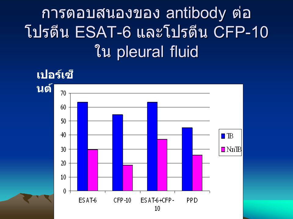 การตอบสนองของ antibody ต่อ โปรตีน ESAT-6 และโปรตีน CFP-10 ใน pleural fluid เปอร์เซ็ นต์