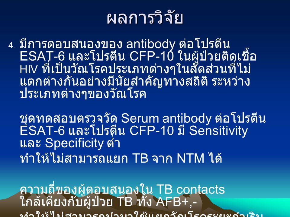 ผลการวิจัย 4. มีการตอบสนองของ antibody ต่อโปรตีน ESAT-6 และโปรตีน CFP-10 ในผู้ป่วยติดเชื้อ HIV ที่เป็นวัณโรคประเภทต่างๆในสัดส่วนที่ไม่ แตกต่างกันอย่าง