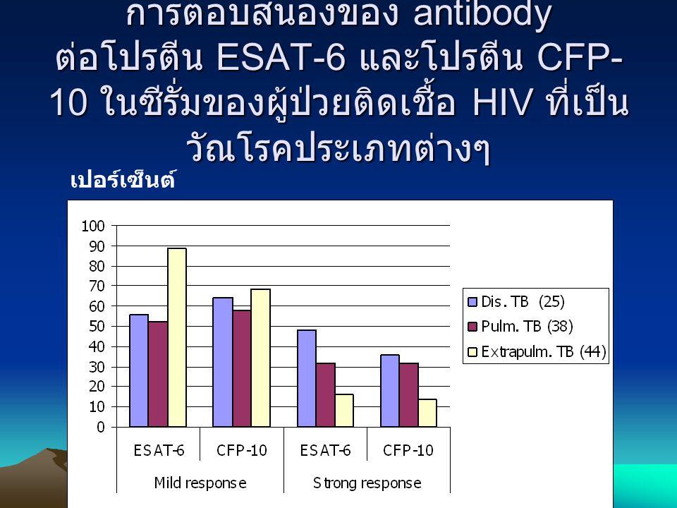 การตอบสนองของ antibody ต่อโปรตีน ESAT-6 และโปรตีน CFP- 10 ในซีรั่มของผู้ป่วยติดเชื้อ HIV ที่เป็น วัณโรคประเภทต่างๆ เปอร์เซ็นต์