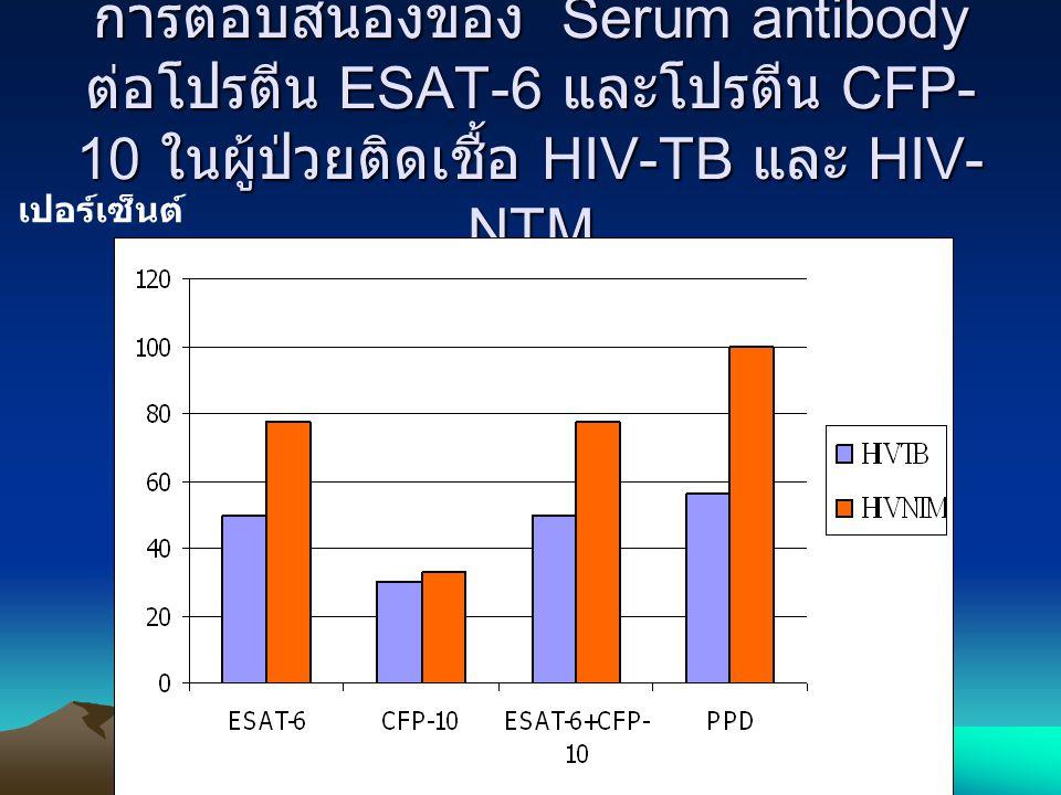 การตอบสนองของ Serum antibody ต่อโปรตีน ESAT-6 และโปรตีน CFP- 10 ในผู้ป่วยติดเชื้อ HIV-TB และ HIV- NTM เปอร์เซ็นต์