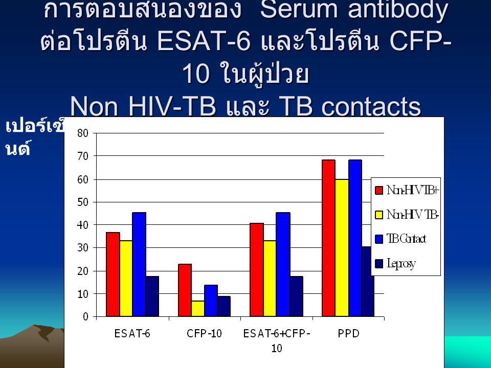 การตอบสนองของ Serum antibody ต่อโปรตีน ESAT-6 และโปรตีน CFP- 10 ในผู้ป่วย Non HIV-TB และ TB contacts เปอร์เซ็ นต์