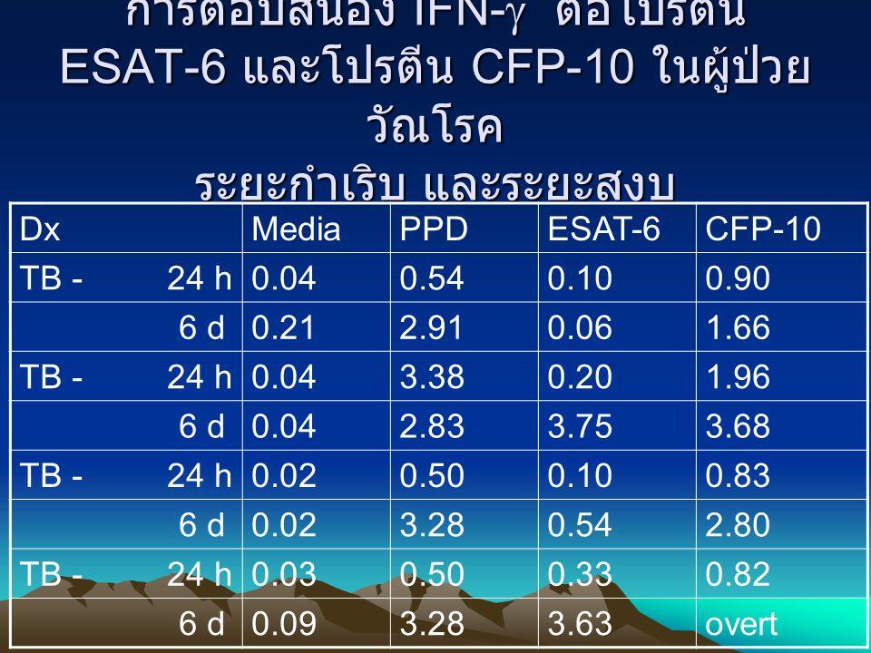การตอบสนอง IFN-  ต่อโปรตีน ESAT-6 และโปรตีน CFP-10 ในผู้ป่วย วัณโรค ระยะกำเริบ และระยะสงบ DxMediaPPDESAT-6CFP-10 TB - 24 h0.040.540.100.90 6 d0.212.9