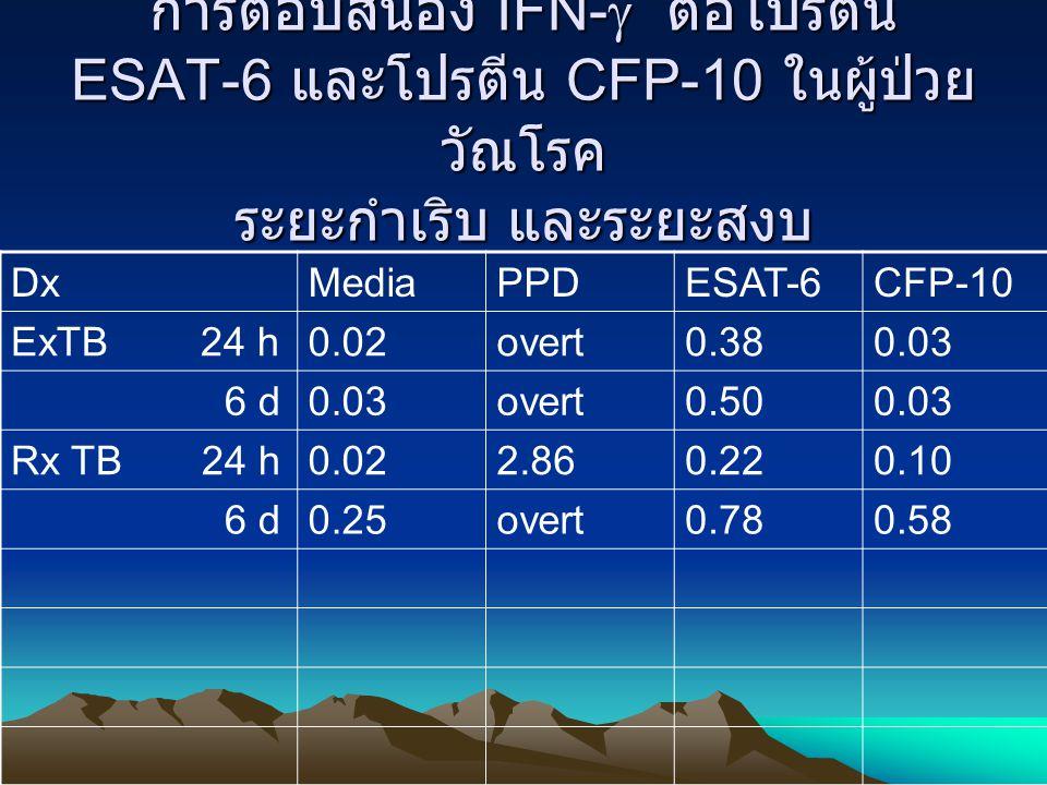 การตอบสนอง IFN-  ต่อโปรตีน ESAT-6 และโปรตีน CFP-10 ในผู้ป่วย วัณโรค ระยะกำเริบ และระยะสงบ DxMediaPPDESAT-6CFP-10 ExTB 24 h0.02overt0.380.03 6 d0.03ov