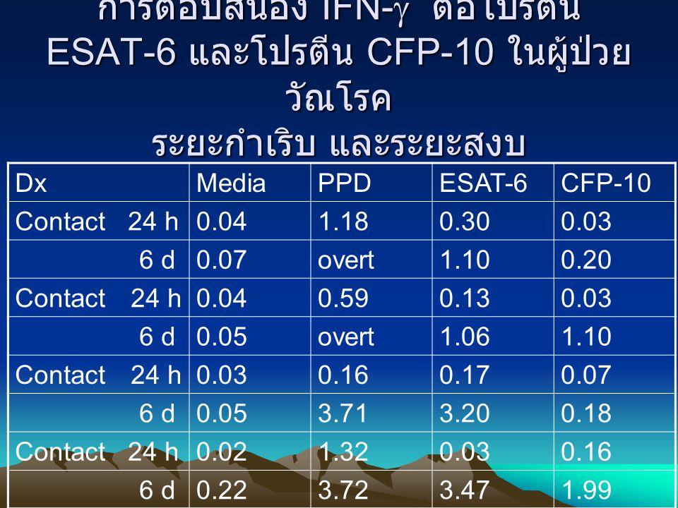 การตอบสนอง IFN-  ต่อโปรตีน ESAT-6 และโปรตีน CFP-10 ในผู้ป่วย วัณโรค ระยะกำเริบ และระยะสงบ DxMediaPPDESAT-6CFP-10 Contact 24 h0.041.180.300.03 6 d0.07