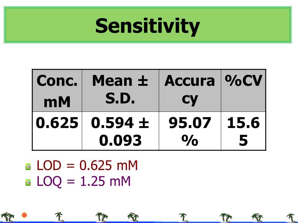 Sensitivity LOD = 0.625 mM LOQ = 1.25 mM Conc. mM Mean ± S.D. Accura cy %CV 0.6250.594 ± 0.093 95.07 % 15.6 5