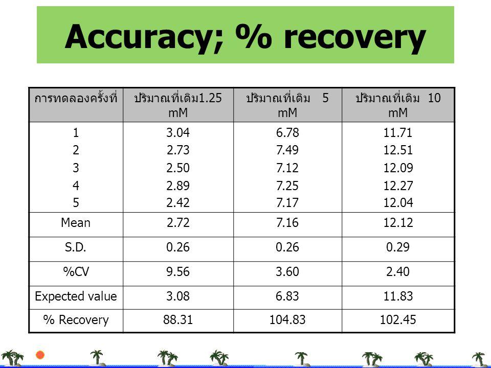 Accuracy; % recovery การทดลองครั้งที่ปริมาณที่เติม 1.25 mM ปริมาณที่เติม 5 mM ปริมาณที่เติม 10 mM 1234512345 3.04 2.73 2.50 2.89 2.42 6.78 7.49 7.12 7