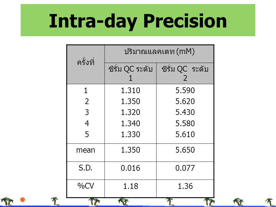 Intra-day Precision ครั้งที่ ปริมาณแลคเตท (mM) ซีรั่ม QC ระดับ 1 ซีรั่ม QC ระดับ 2 1 2 3 4 5 1.310 1.350 1.320 1.340 1.330 5.590 5.620 5.430 5.580 5.6