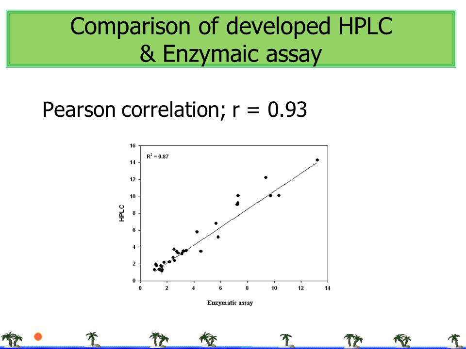 Comparison of developed HPLC & Enzymaic assay Pearson correlation; r = 0.93