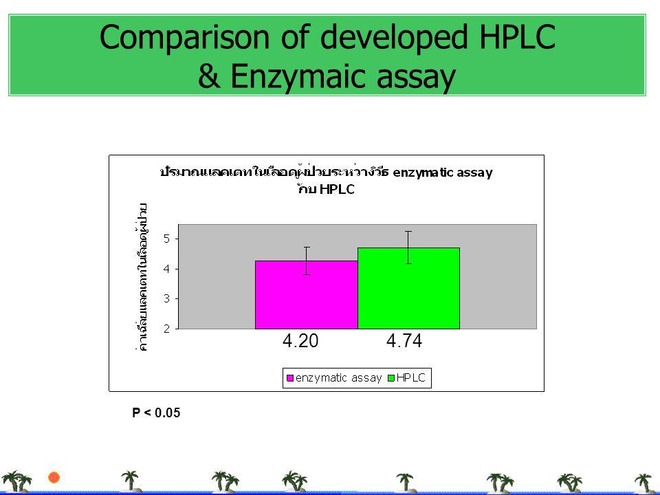 4.204.74 P < 0.05 Comparison of developed HPLC & Enzymaic assay
