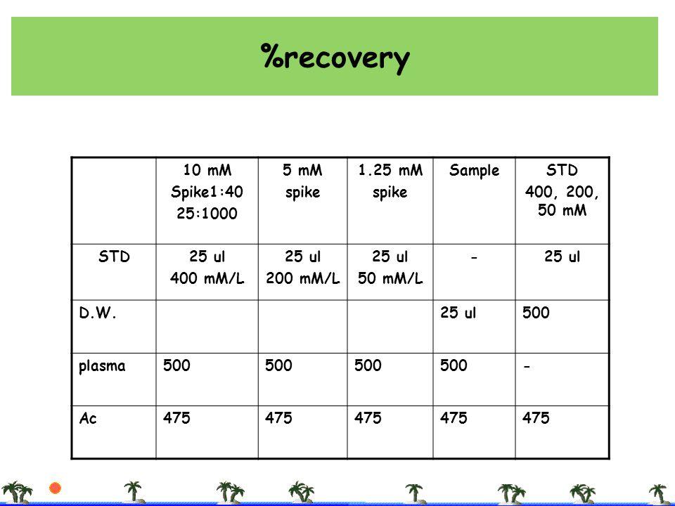 %recovery 10 mM Spike1:40 25:1000 5 mM spike 1.25 mM spike SampleSTD 400, 200, 50 mM STD25 ul 400 mM/L 25 ul 200 mM/L 25 ul 50 mM/L -25 ul D.W.25 ul50
