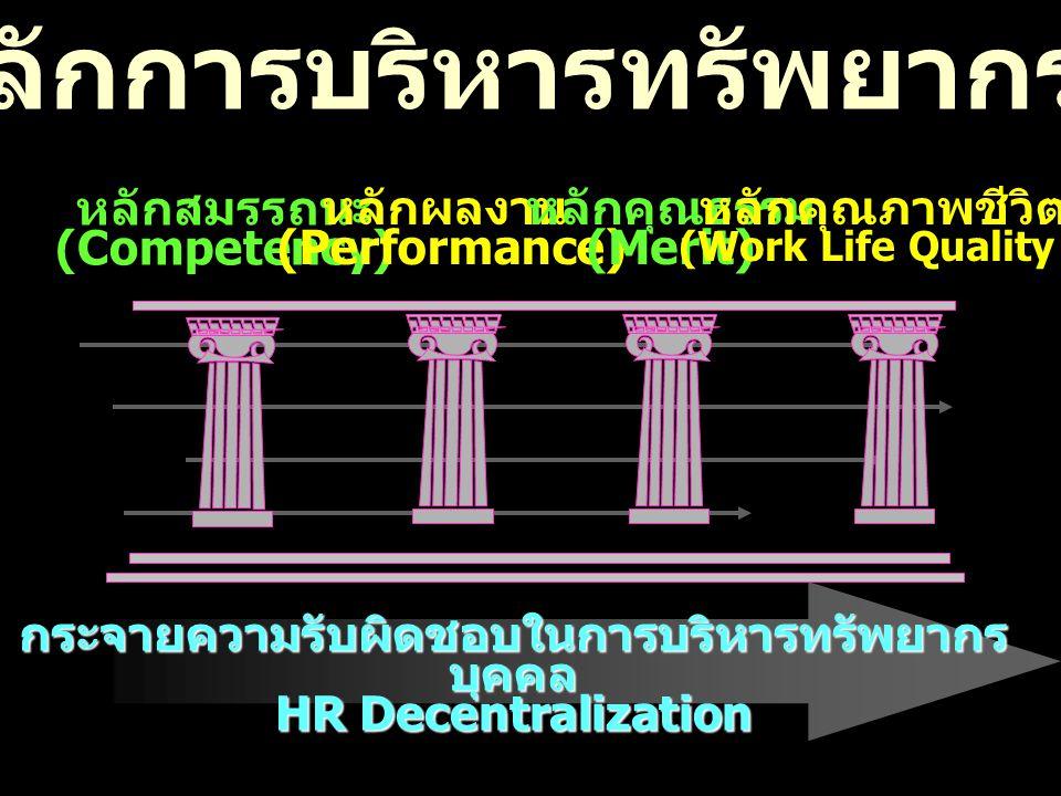 แกนหลักการบริหารทรัพยากรบุคคล หลักสมรรถนะ (Competency) หลักผลงาน (Performance) หลักคุณธรรม (Merit) กระจายความรับผิดชอบในการบริหารทรัพยากร บุคคล HR Dec