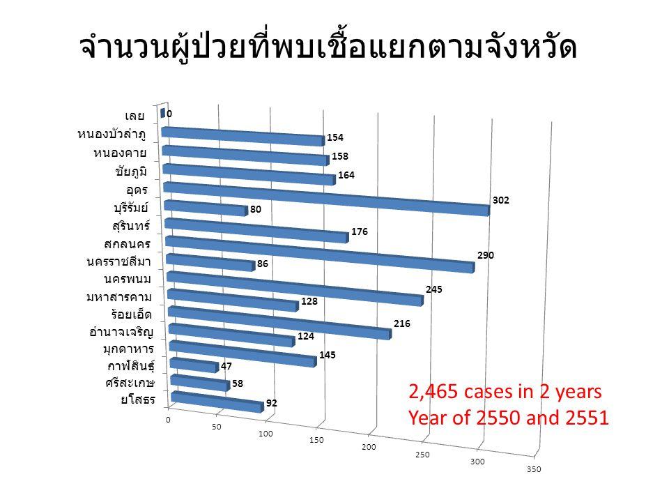 จำนวนผู้ป่วยที่พบเชื้อแยกตามจังหวัด 2,465 cases in 2 years Year of 2550 and 2551