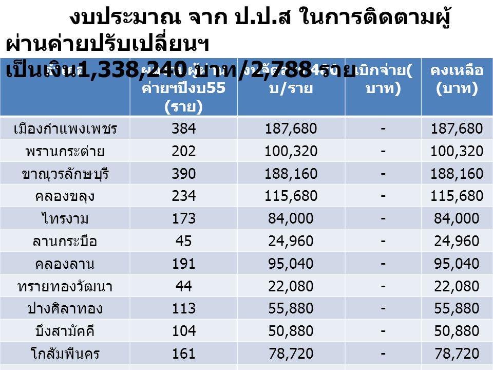 อำเภอผลงานผู้ผ่าน ค่ายฯปีงบ 55 ( ราย ) งบจัดสรร 480 บ / ราย เบิกจ่าย ( บาท ) คงเหลือ ( บาท ) เมืองกำแพงเพชร 384187,680- พรานกระต่าย 202100,320- ขาณุวรลักษบุรี 390188,160- คลองขลุง 234115,680- ไทรงาม 17384,000- ลานกระบือ 4524,960- คลองลาน 19195,040- ทรายทองวัฒนา 4422,080- ปางศิลาทอง 11355,880- บึงสามัคคี 10450,880- โกสัมพีนคร 16178,720- รวม 2,0411,002,720- งบประมาณ จาก ป.