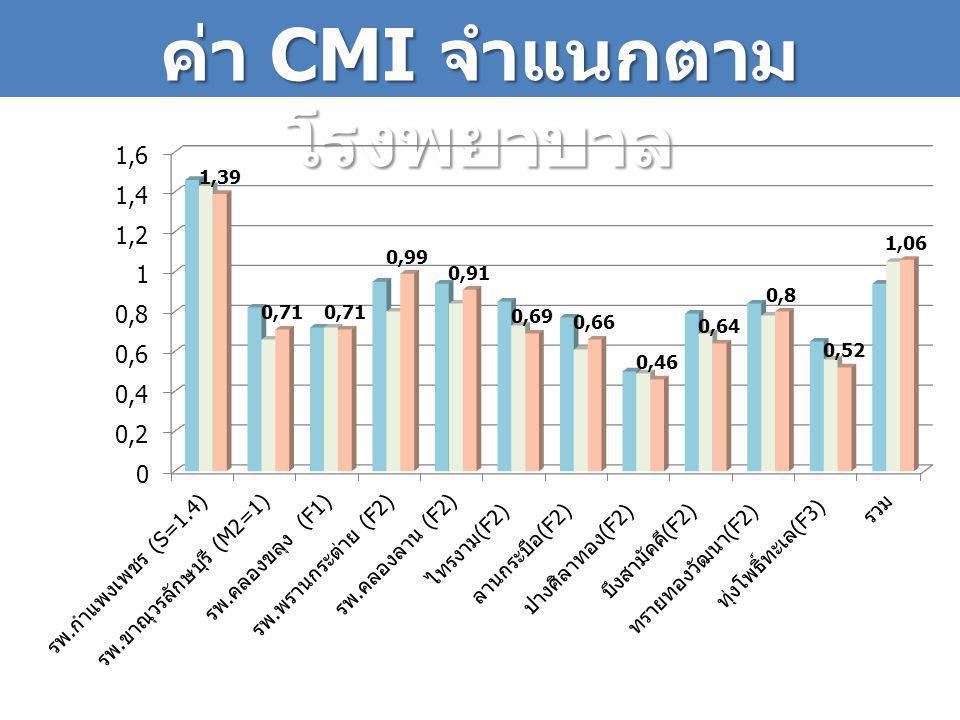 ค่า CMI จำแนกตาม โรงพยาบาล