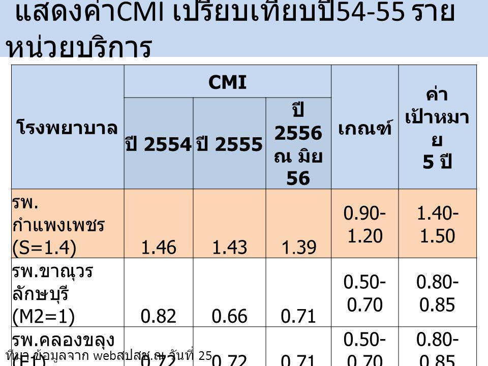 โรงพยาบาล CMI เกณฑ์ ค่า เป้าหมา ย 5 ปี ปี 2554 ปี 2555 ปี 2556 ณ มิย 56 รพ.