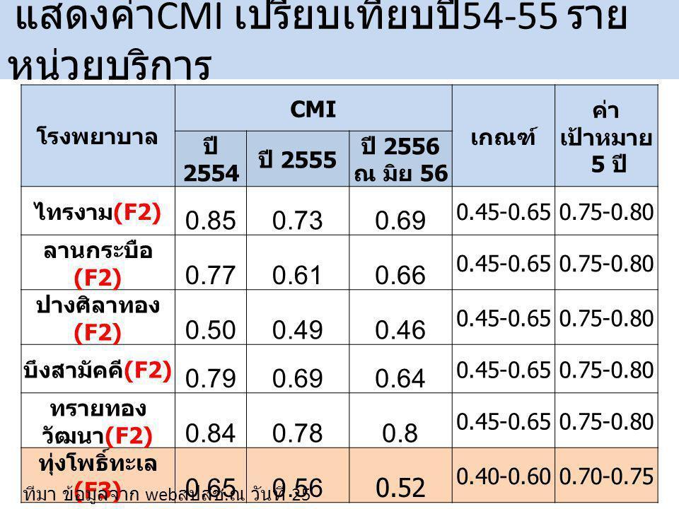 แสดงค่า CMI เปรียบเทียบปี 54-55 ราย หน่วยบริการ โรงพยาบาล CMI เกณฑ์ ค่า เป้าหมาย 5 ปี ปี 2554 ปี 2555 ปี 2556 ณ มิย 56 ไทรงาม (F2) 0.850.730.69 0.45-0.650.75-0.80 ลานกระบือ (F2) 0.770.610.66 0.45-0.650.75-0.80 ปางศิลาทอง (F2) 0.500.490.46 0.45-0.650.75-0.80 บึงสามัคคี (F2) 0.790.690.64 0.45-0.650.75-0.80 ทรายทอง วัฒนา (F2) 0.840.780.8 0.45-0.650.75-0.80 ทุ่งโพธิ์ทะเล (F3) 0.650.56 0.52 0.40-0.600.70-0.75 ทีมา ข้อมูลจาก web สปสช.