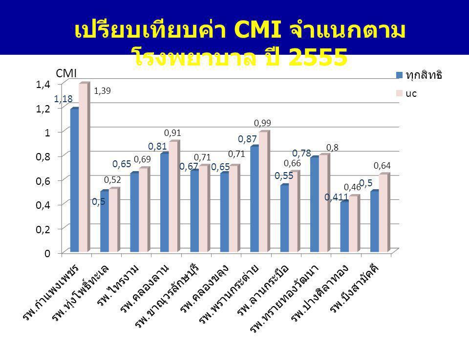 เปรียบเทียบค่า CMI จำแนกตาม โรงพยาบาล ปี 2555 CMI