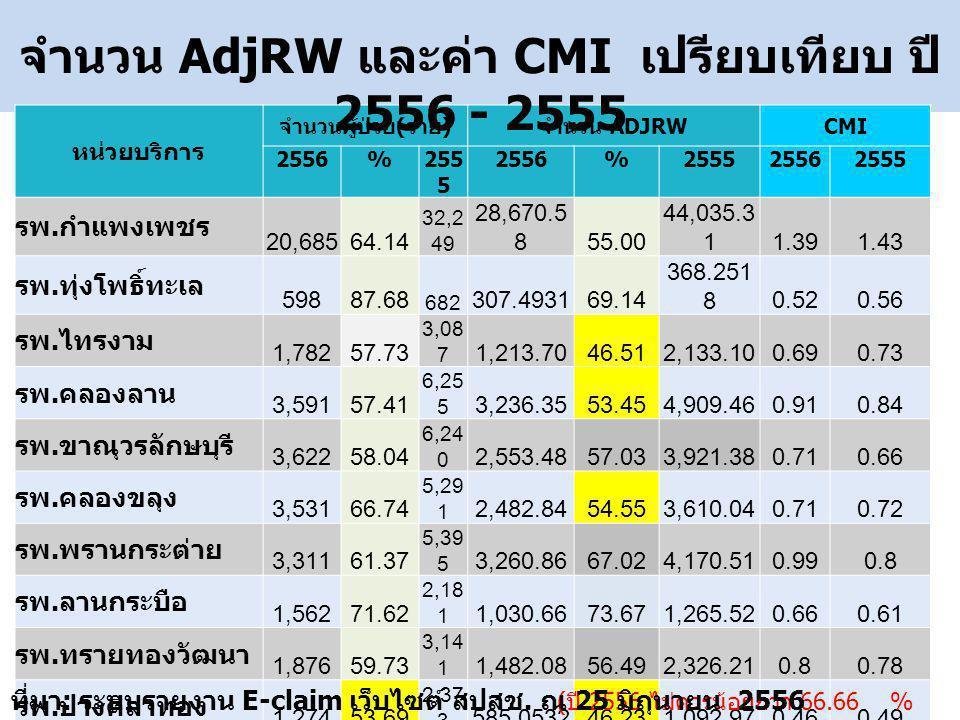 หน่วยบริการ จำนวนผู้ป่วย ( ราย ) จำนวน ADJRW CMI 2556%255 5 2556%255525562555 รพ.