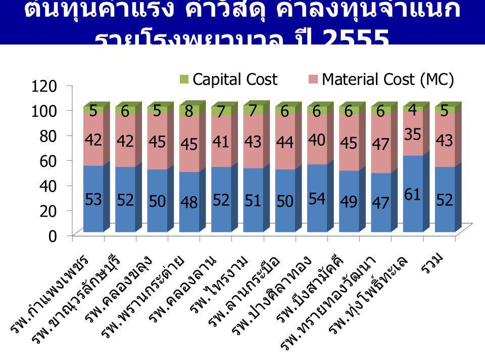 ต้นทุนค่าแรง ค่าวัสดุ ค่าลงทุนจำแนก รายโรงพยาบาล ปี 2555