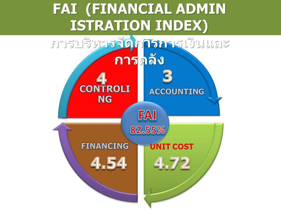 FAI (FINANCIAL ADMIN ISTRATION INDEX) การบริหารจัดการการเงินและ การคลัง UNIT COST